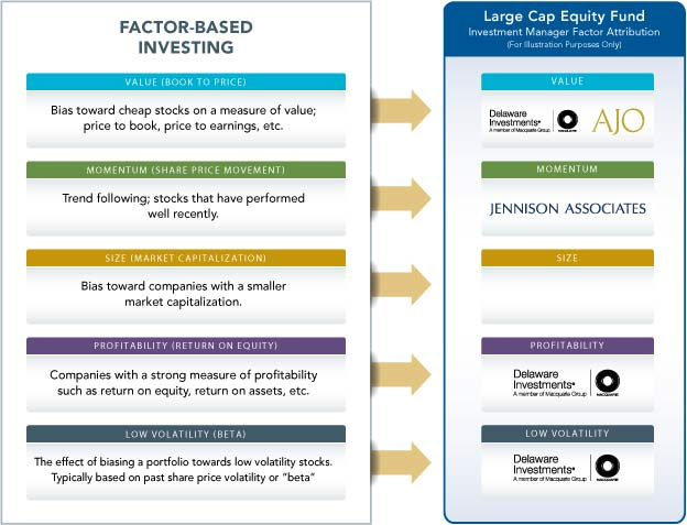 Factor-Based Investing