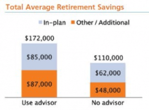 Breakdown of total average retirement savings with and without an advisor.