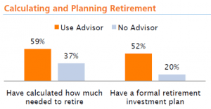 Bar graph showing retirement calculation and planning with and without and advisor.