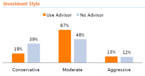Bar graph showing differences in investment style with and without an advisor.