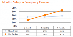 Line graph showing differences in emergency reserves with and without advisor.