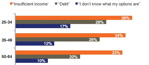 Bar graph breaking down the obstacles to saving for retirement.