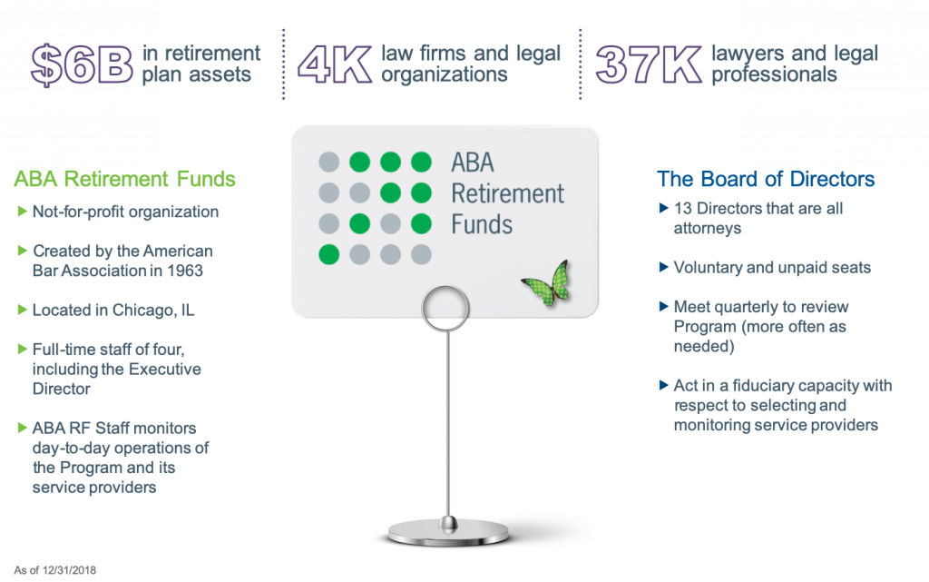 Table breaking down the scope of the VOYA ABA retirement fund.