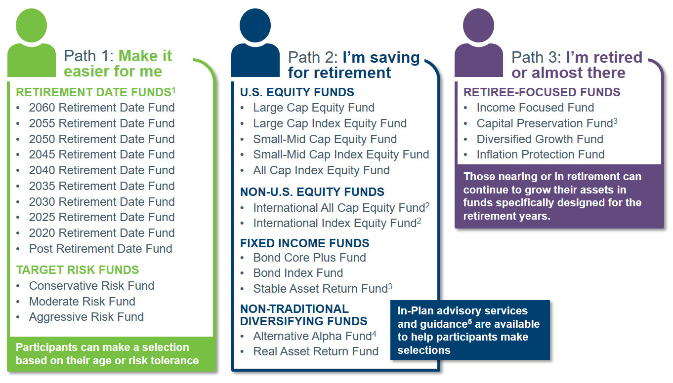 Side-by-side comparison of the Tier I and Tier II investment plans.