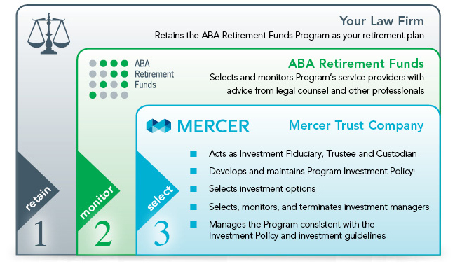 Aba Retirement Funds  The Bottom Line About Your Fiduciary Liability