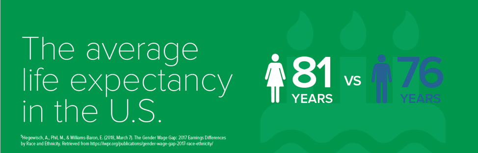 Average life expectancy in the U.S. is 81 years for women and 76 years for men.