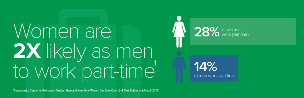 28 percent of women work part-time, compared to just 14 percent of men.